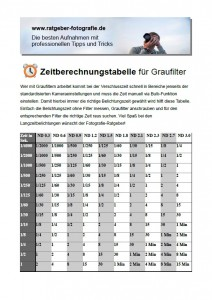 Das Cover für den Download der Zeitberechnungstabelle für Graufilter